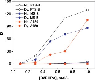 Effect of the D2EHPA concentration in selected diluents (FTS-B, MS-B and A150) on the percentage extraction of Dy(III) and Nd(III) from chloride solutions. Experimental conditions: [Nd(III)]: 0.025 mol/L, [Dy(III)]: 0.028 mol/L, NaCl: 1 mol/L, equilibrium time: 30 min, temperature: 20 °C.