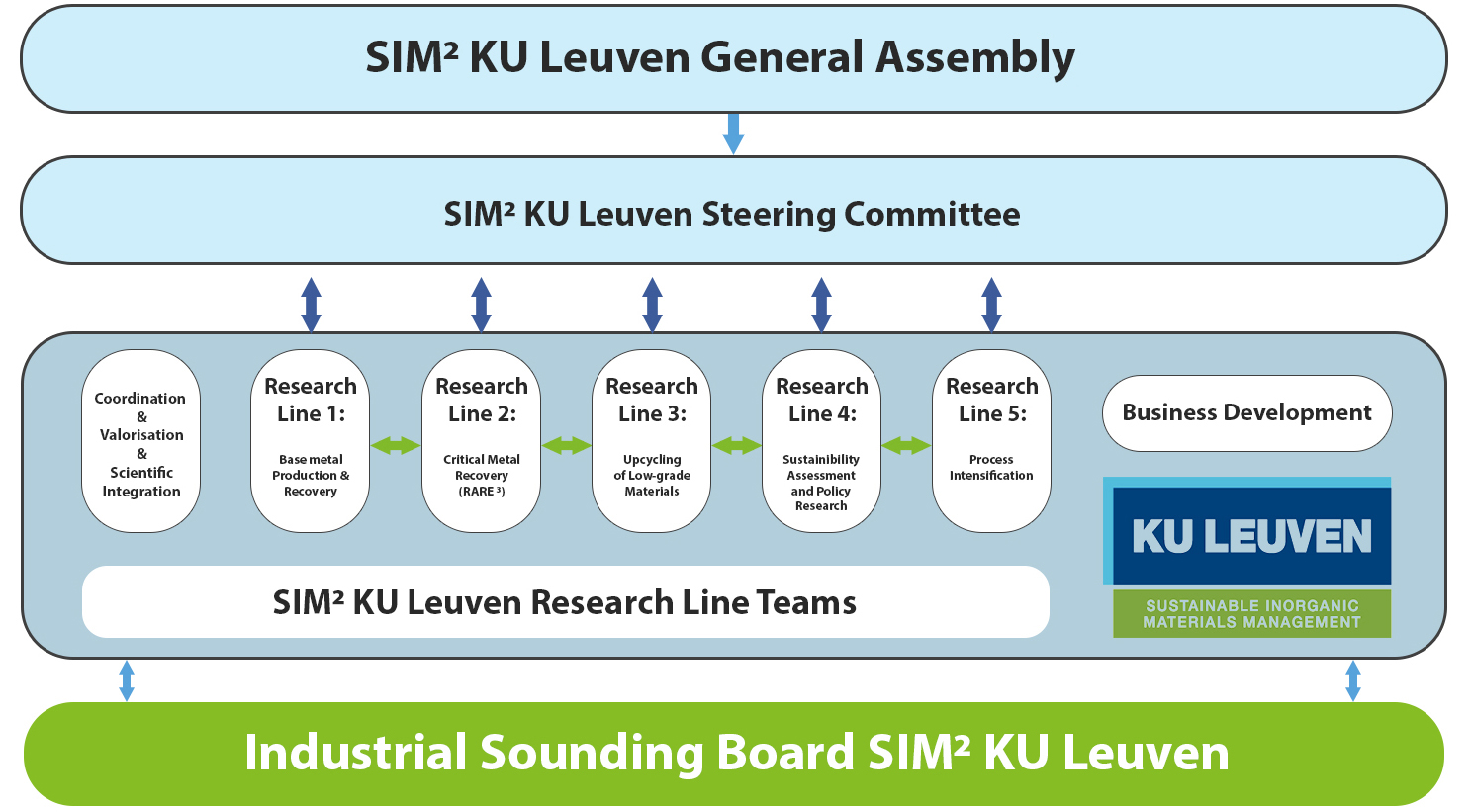 SIM2 KU Leuven Industrial Sounding Board