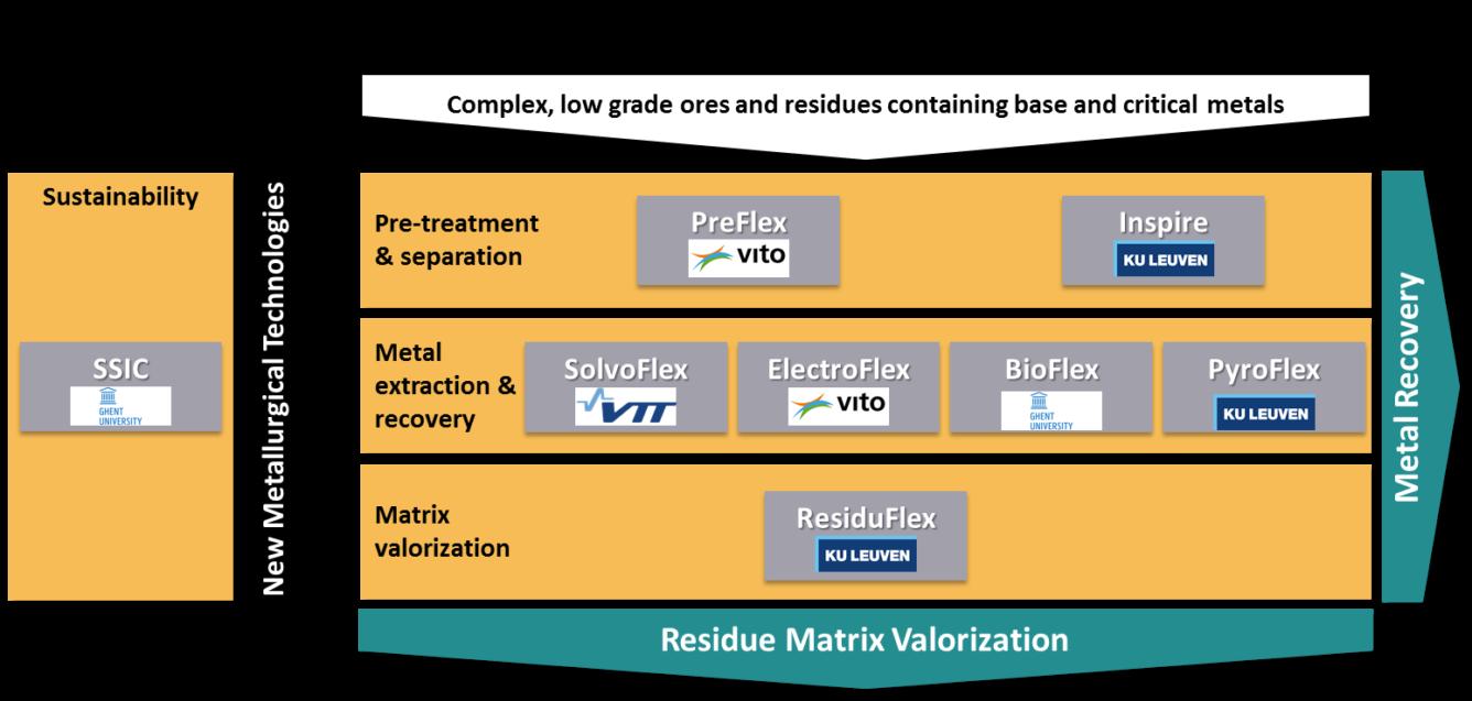 ZeroWaste Cluster (EIT Raw Materials & EIP Raw Materials RMC)