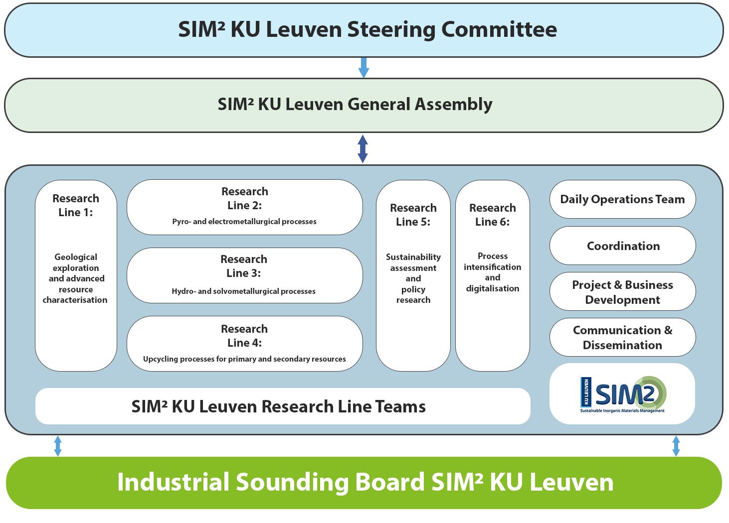 Governance Scheme SIM² KU Leuven