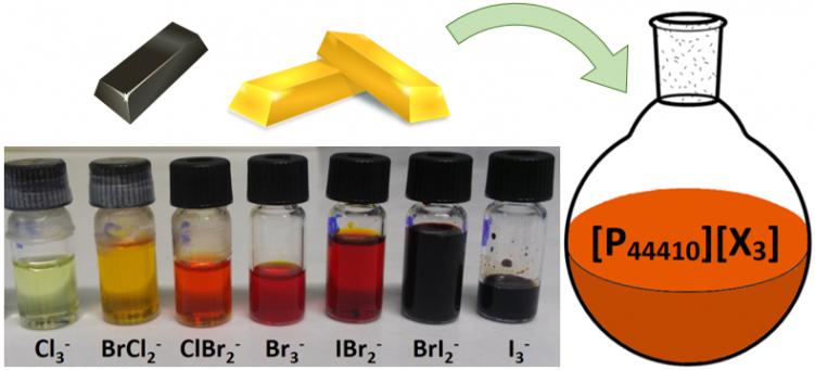 Key visual Green Chemistry paper on dissolving gold with safe aqua regia