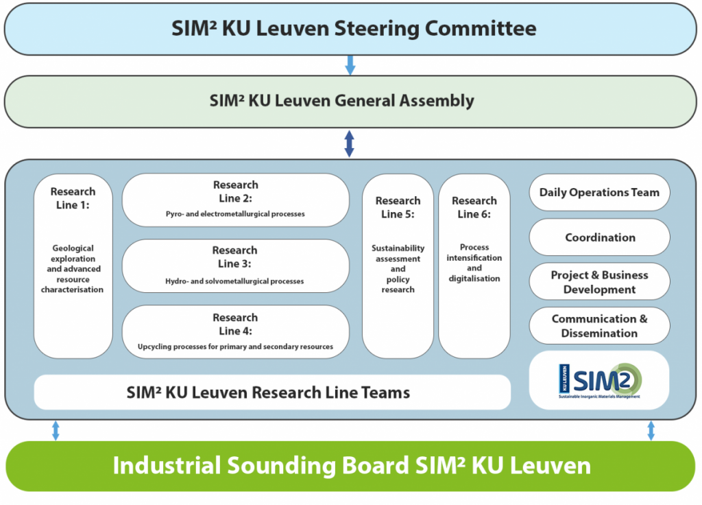 SIM² KU Leuven Industrial Sounding Board